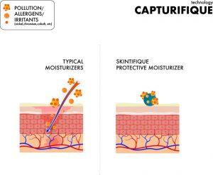 Technologie Capturifique Skintifique